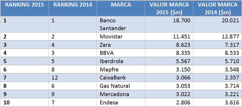 Ranking-Valores-Empresas1