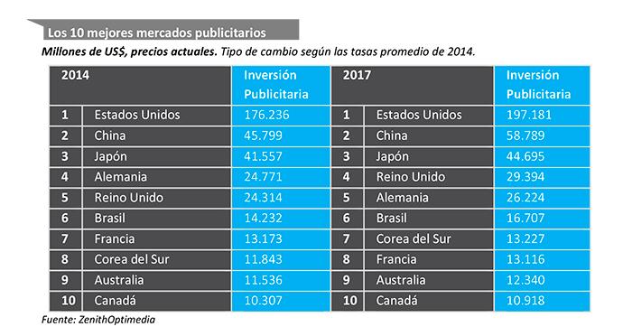 los-10-mejores-mercados-publicitarios