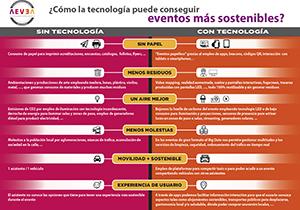infografia_aevea_tecno