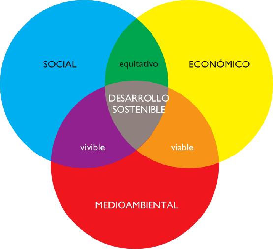 sostenibilidad-triple-balance
