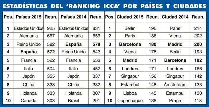 ranking-icca-2015-17-5-3