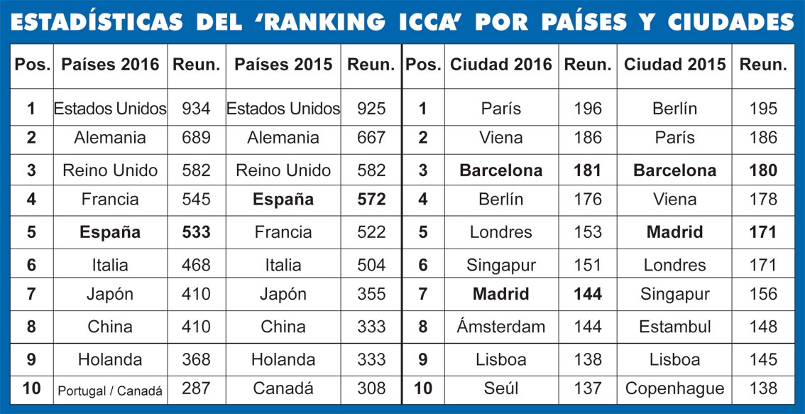Ranking ICCA 2016