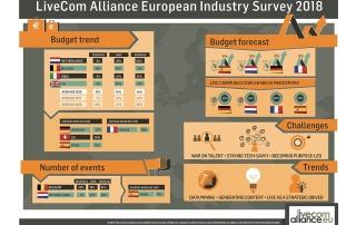 Infografía 3er estudio LiveCom